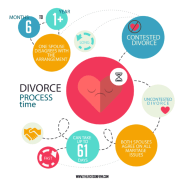 divorce-process